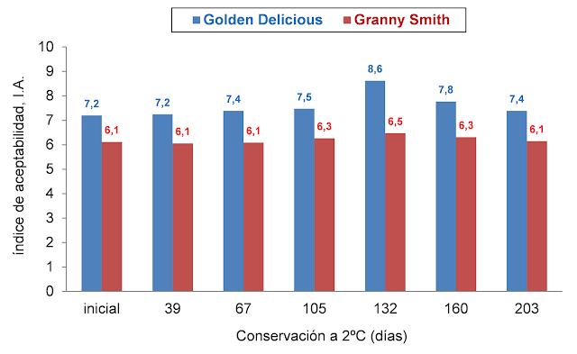 soluciones postcosecha  estudio comparativo de cvs granny smith y golden delicious en postcosecha