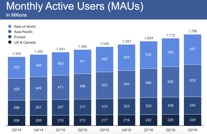 """with 1.18  billion daily  facebook daily users mobile makes 84% of its ad revenue"""