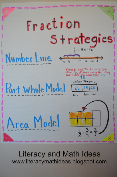Fraction Anchor Chart Strategies
