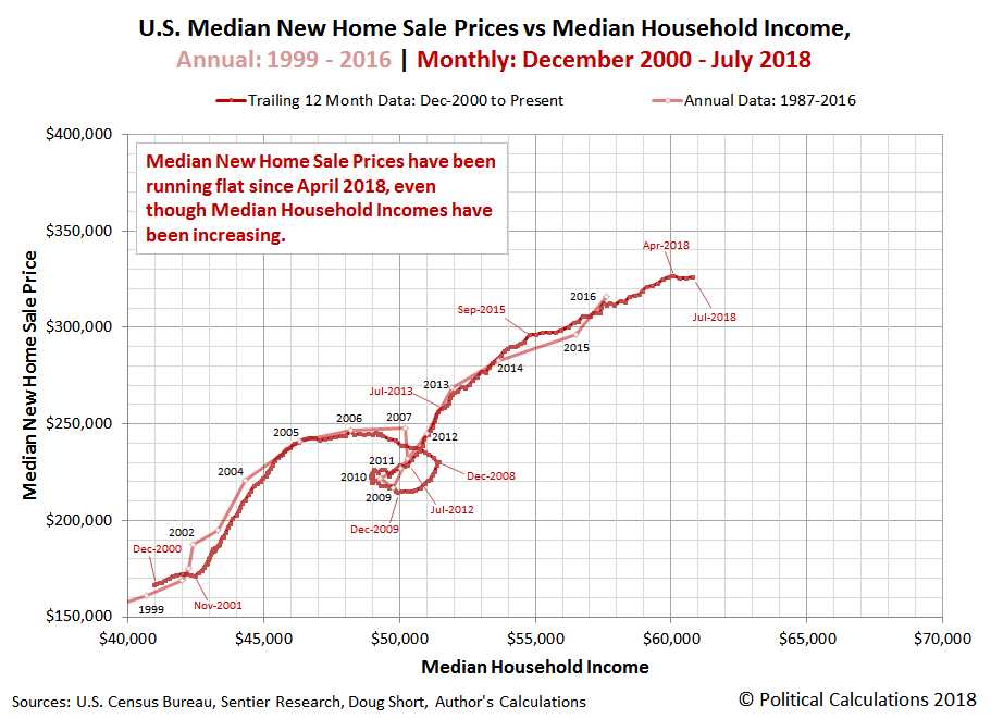 U.S. Median New Home Sale Prices vs Median Household Income, Annual: 1999 - 2016 | Monthly: December 2000 - July 2018