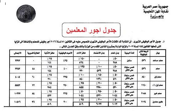 جدول مرتبات المعلمين الجديد بعد موافقة مجلس الوزراء - الف مبروووك