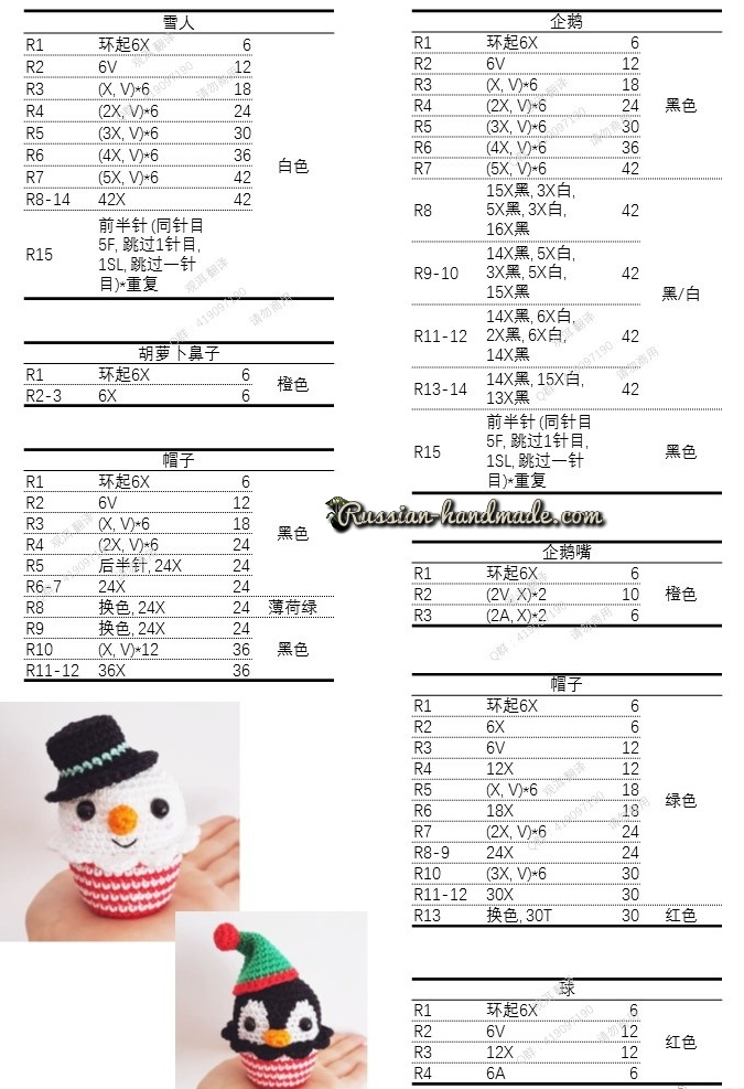 Описание кексов со снеговиком, пингвином, олененком, елочкой и пряничного человечка (3)
