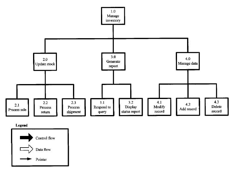 Hierarchial Input-Process-Output (HIPO)