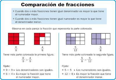 Resultado de imagen de comparacion de fracciones