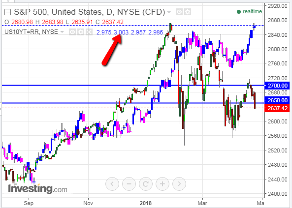 SPX Drops Below Major Support As 10-Yr Yields Tags 3%
