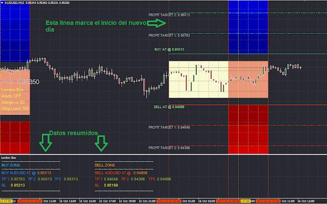 Trading forex yks