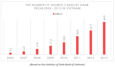 Based on the statistics of State Bank of Vietnam