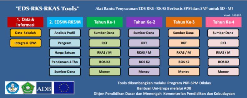 EDS-RKS-RKAS-Tools Alat Bantu Penyusunan EDS RKS RKAS Berbasis SPM dan SNP