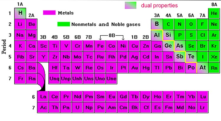 Viktor Ernest Zivojinovic Science 8b Periodic Table Metals