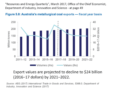 Australia's metallurgical coal exports
