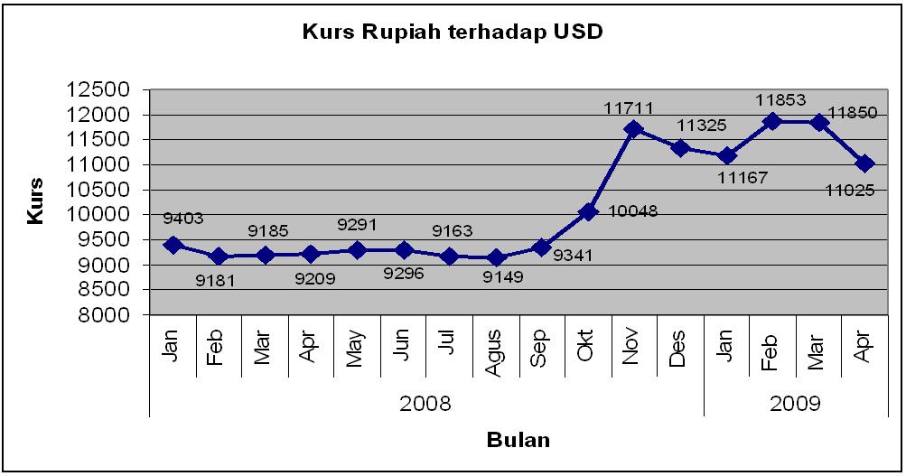 Perekonomian Indonesia Di tengah Krisis Keuangan Global 2008
