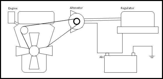 Sistem Pengisian Mobil Pengertian Cara Kerja Dan Rangkaian