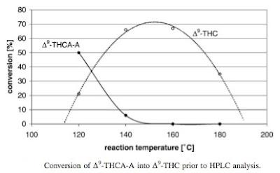 גרף המתאר פירוק של חומצות THC בפרח הקנאביס במעבר לצורת החומר הפסיכואקטיבי THC