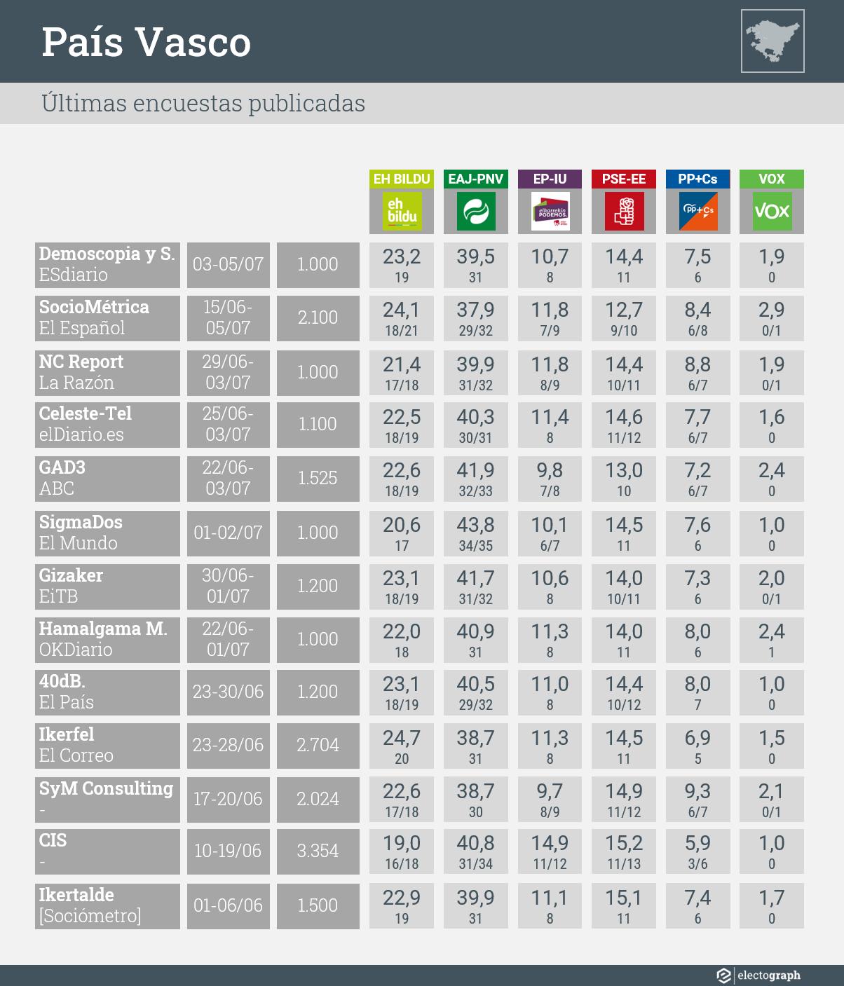 Últimas encuestas publicadas para las elecciones autonómicas del 12 de julio de 2020 en País Vasco