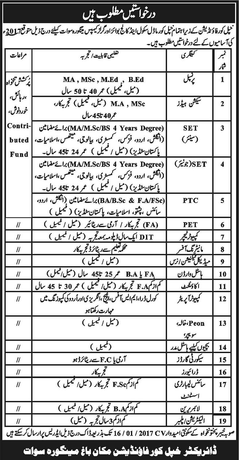 Sawat Khpal Kor Foundation Swat Jobs