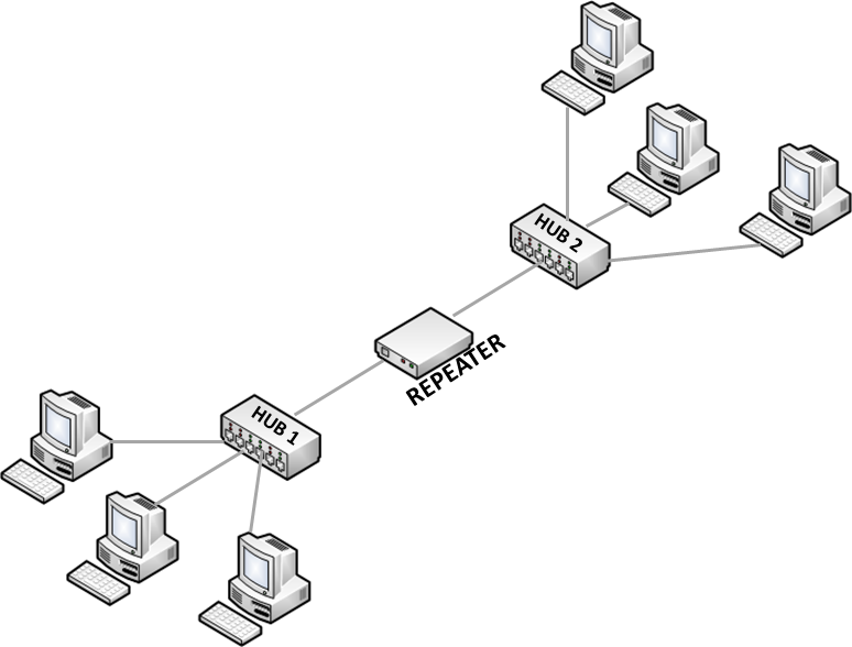 Yoyoclouds Networking Fundamentals Hubs Switches Routers