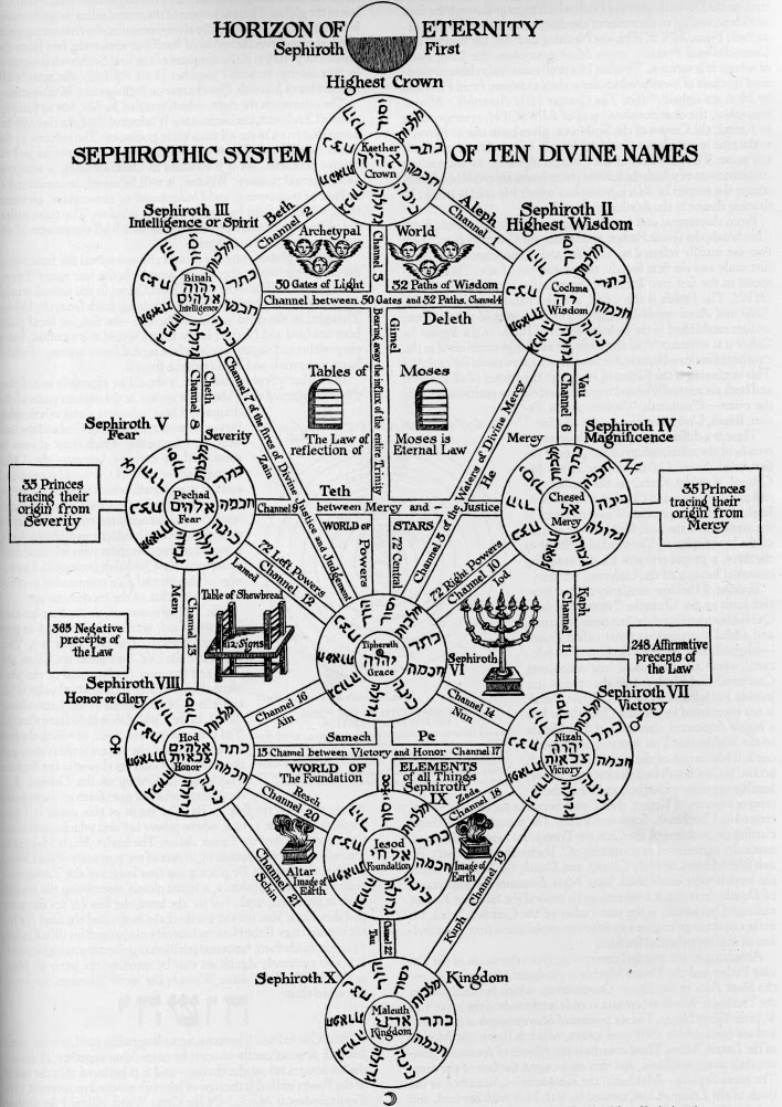 Kabbalah Tree Of Life Tattoo / It is used to show the path to god or hashem.