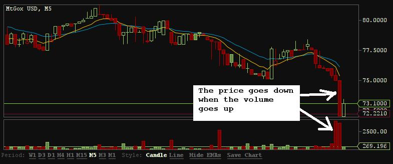 Bitcoin sell volume
