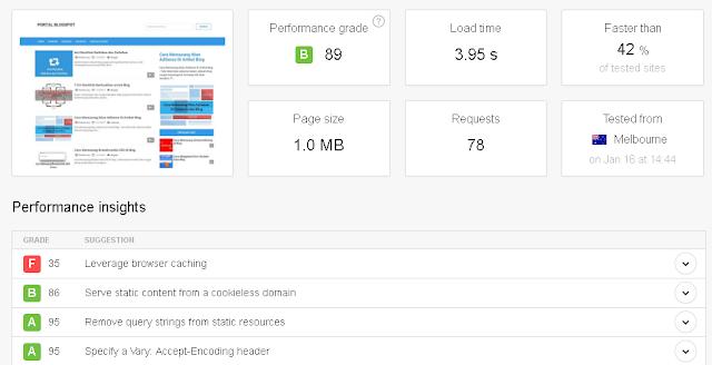 Cek Kecepatan Loading Blog pingdom