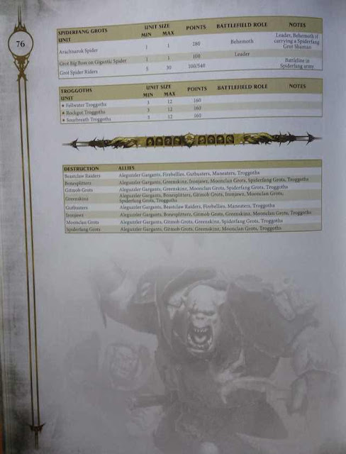 Costes en puntos Age of Sigmar Spiderfang Troggoth