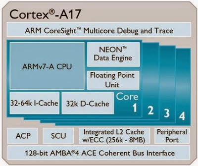 ARM Cortex-A17, ARM chipsets, mobile and tablets 2015