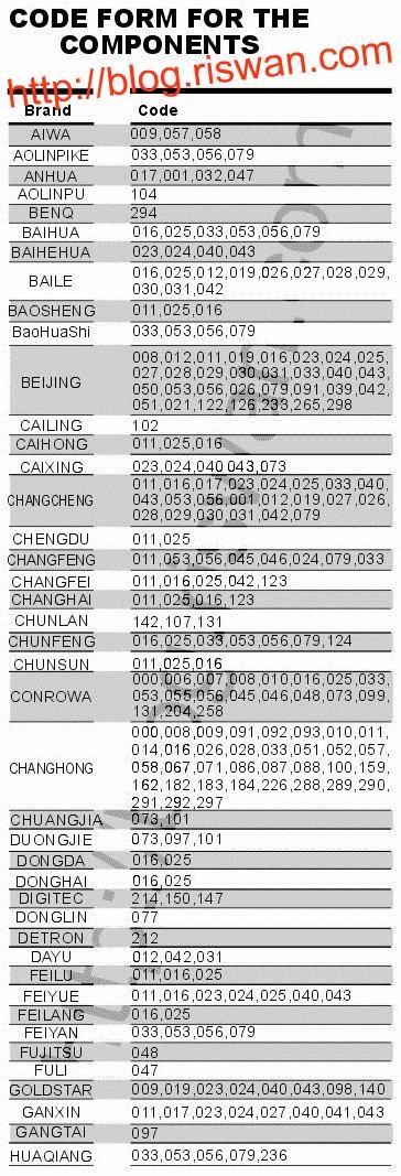 Universal TV Remote Code Chung He-133E RM / RM-133E Chung Hop | TIP