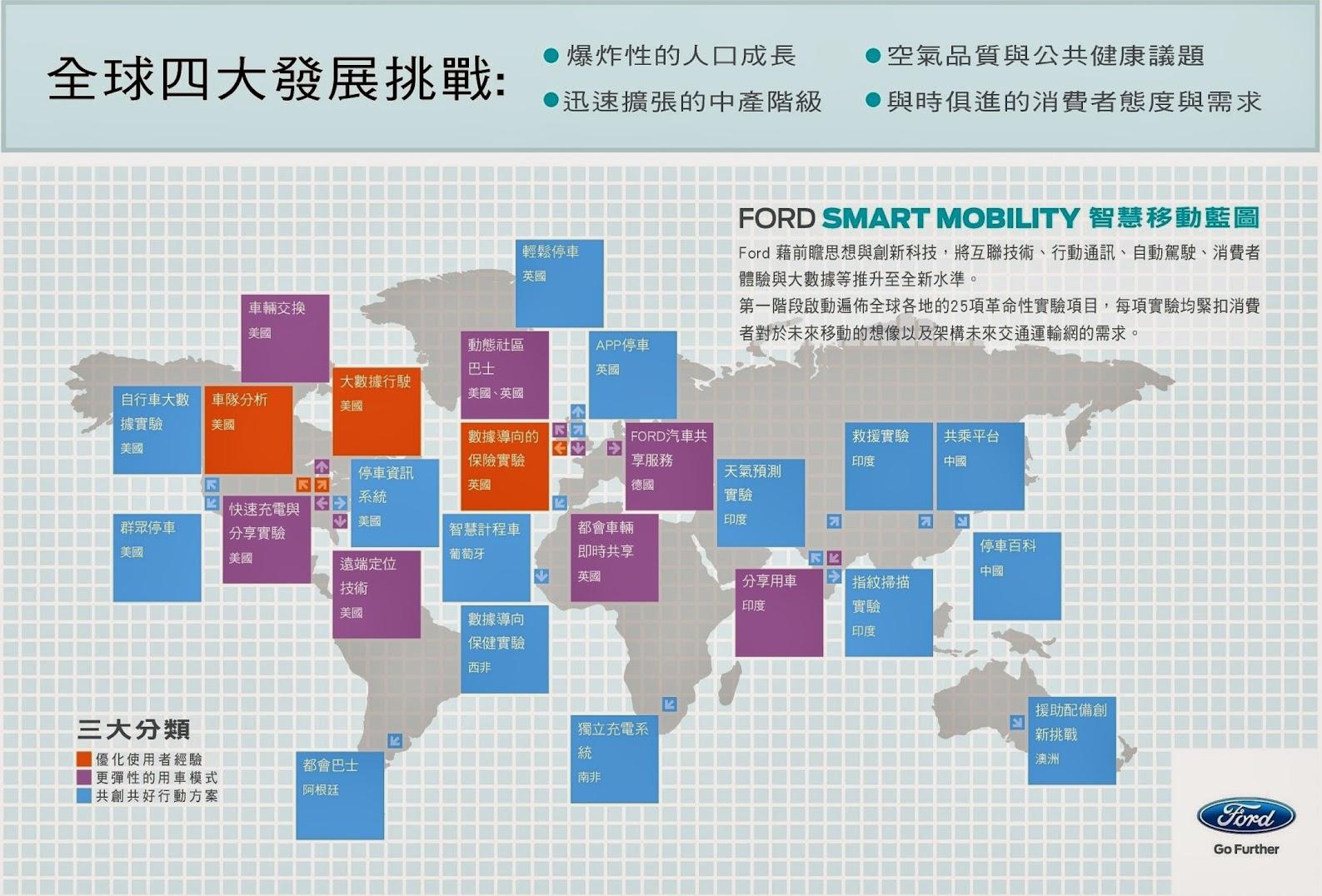 福特汽車的全球四大發展挑戰