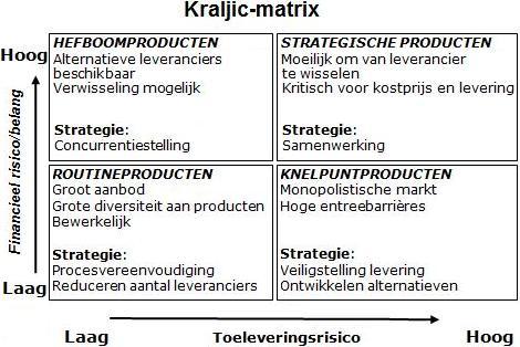 purchaing strategies in the kraljic matrix Kraljic in 1983 and applied to procurement portfolio  each item can be added into the portfolio analysis matrix in the  procurement strategy, the buyer should.