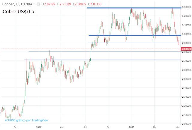 Evolución precio cobre