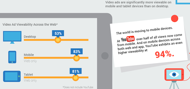 Video ad viewability based on devices