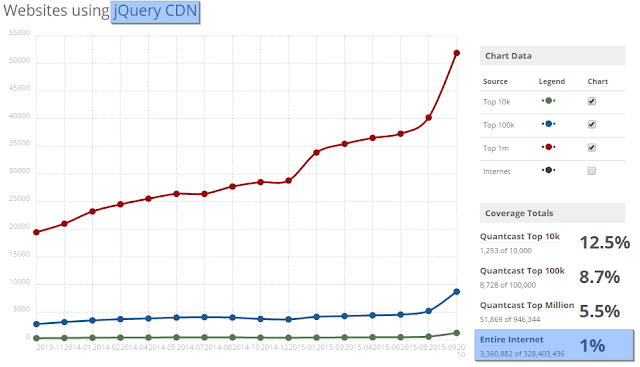 whether to host JQuery at JQuery CDN
