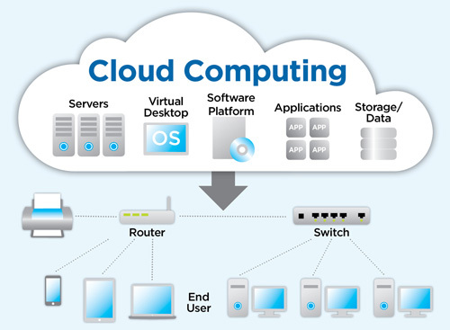 Five Aspects Of Cloud Technology