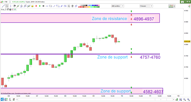 Plan de trade cac 40 10/01/19