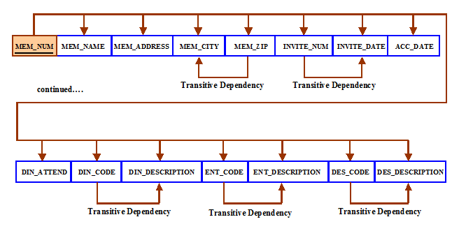 functional dependency diagram alpine type r 12 wiring code with trazor step by guide on normalizing a table the for above