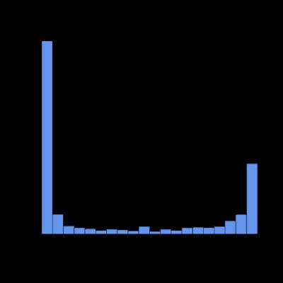 Using ENCODE methylation data (RRBS) in R