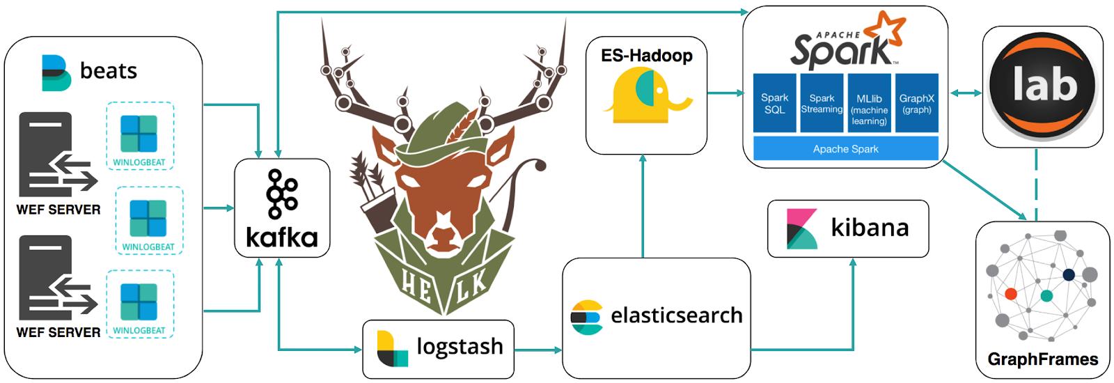 Cyber Wardog Lab: Welcome to HELK! : Enabling Advanced