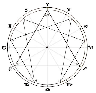 The Gnostic Circle (image constructed by Lori Tompkins)
