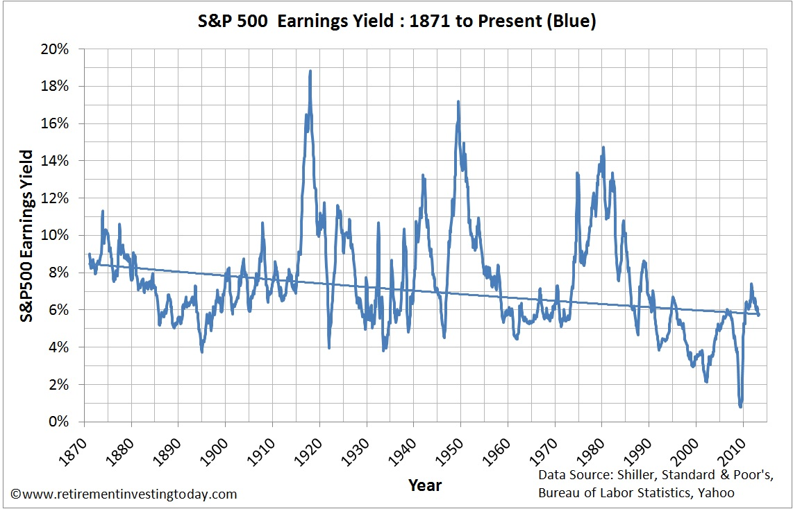 Chart of S&P500 Earnings Yield