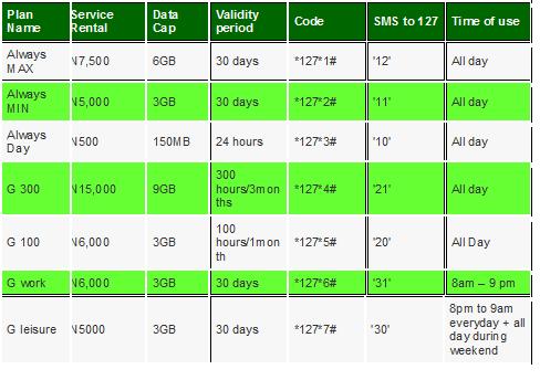 Mobile Internet Plans: Etisalat Prepaid Mobile Internet Plans
