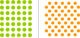 Forty two green dots compared with forty nine orange dots