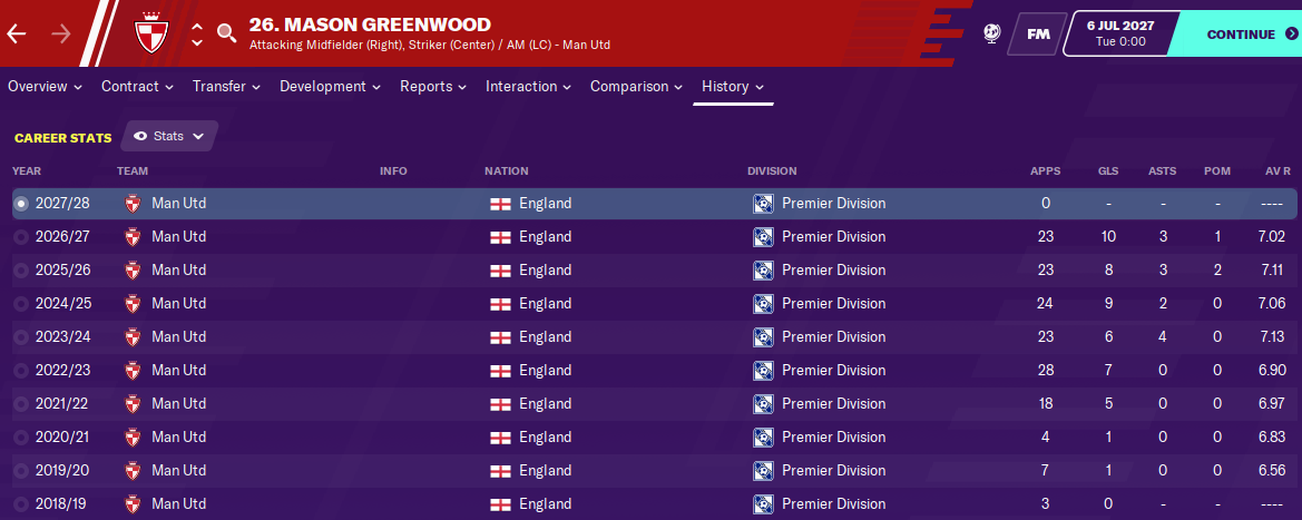 Mason Greenwood: Career History until 2027