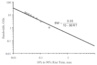 A plot shows the relationship between bandwidth and rise time