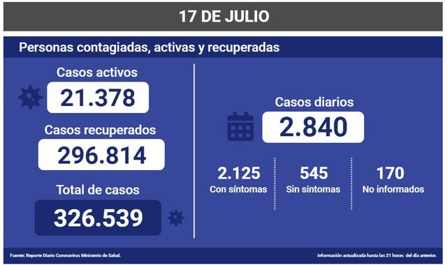 Coronavirus: Reporte Nacional 17 de Julio 😷🇨🇱