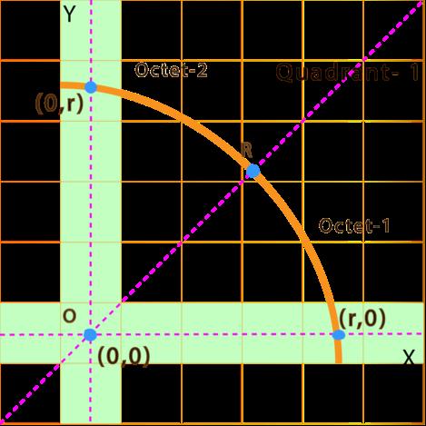 quadrant of mid point circle algorithm