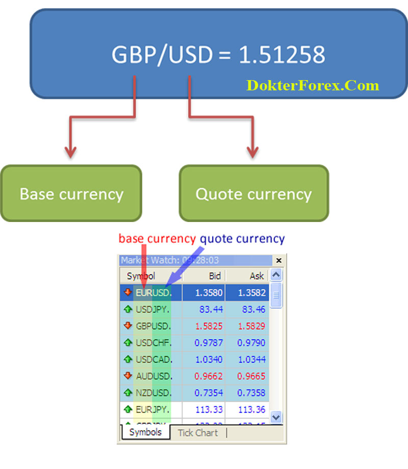 Forex Currency Quote