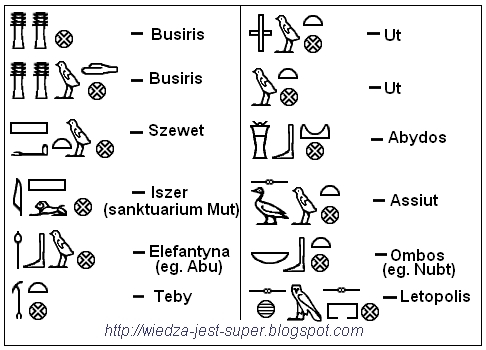 miasta staroegipskie zapisane w hieroglifach