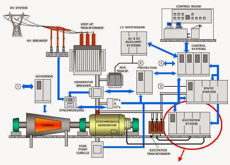 Wind Turbine Generator Wiring Diagram One Way Lighting Circuit Engineering Photos,videos And Articels (engineering Search Engine): Construction Of A Power ...