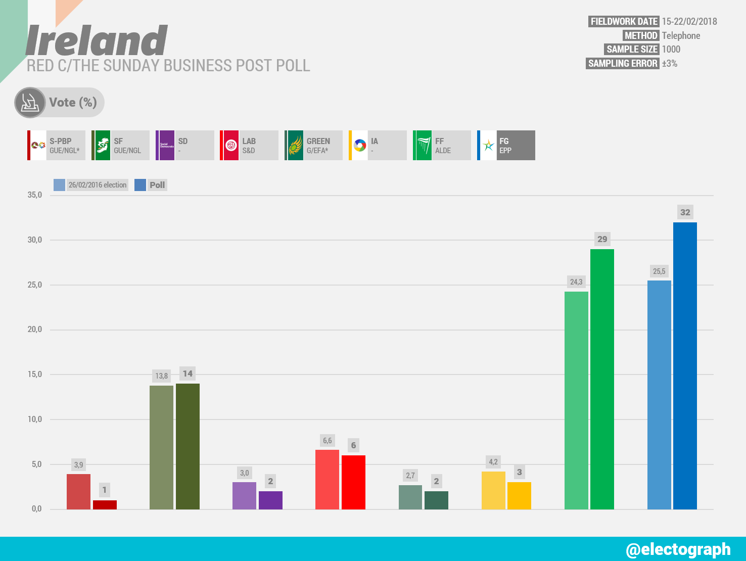 IRELAND Red C poll chart for The Sunday Business Post, February 2018