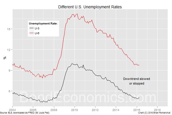 Chart: U.S. Unemployment Rates (U-3, U-6)