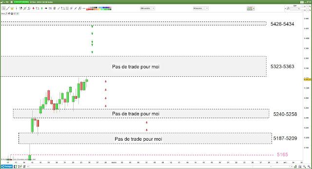 Analyse technique et plan de trade pour lundi [26/01/18] $cac #cac40